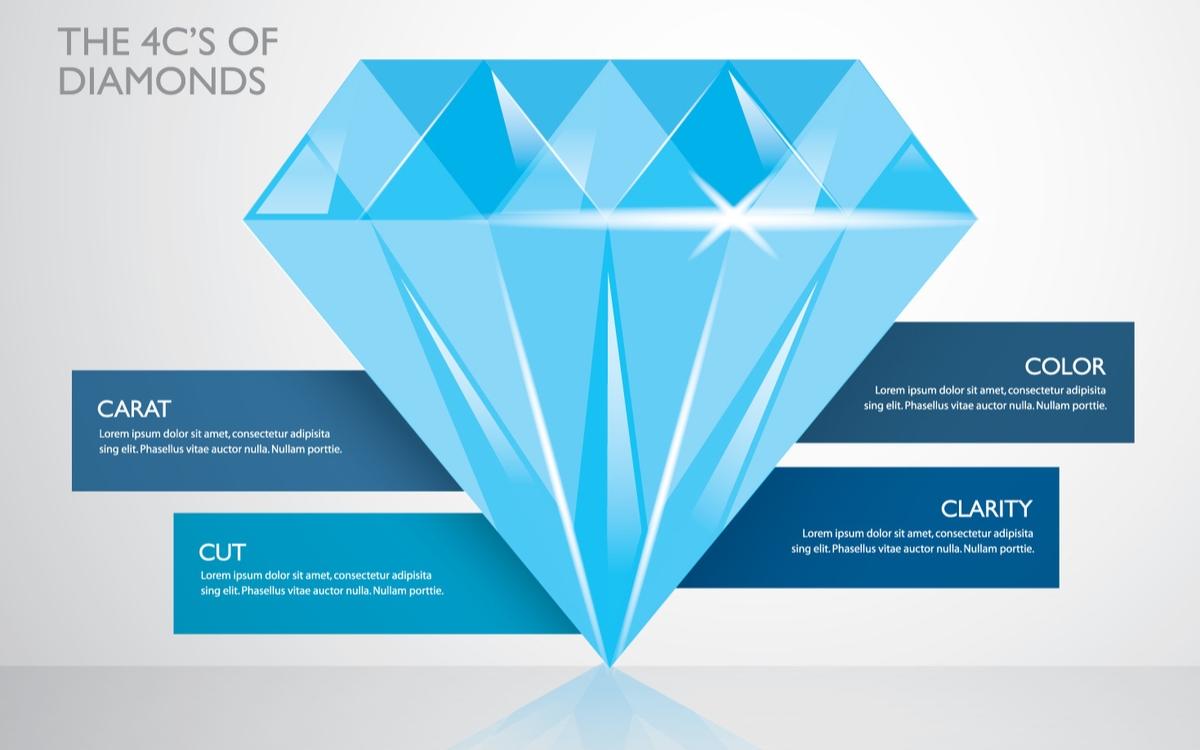 ダイヤモンド4C