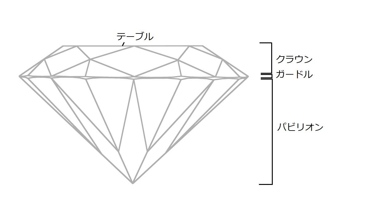 ダイヤモンド テーブル クラウン ガードル パビリオン
